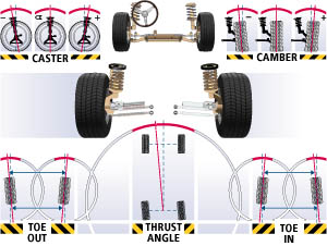 Wheel Alignment 1