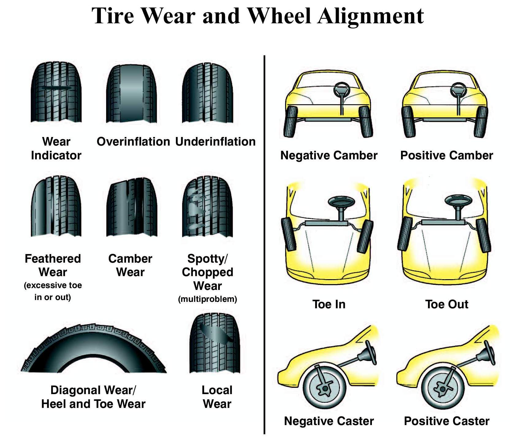 Wheel Alignment wear
