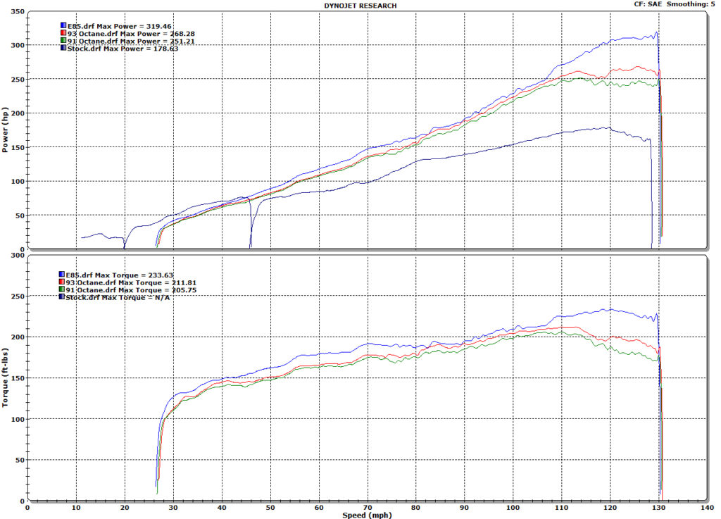 HKS Supercharger Kit dyno